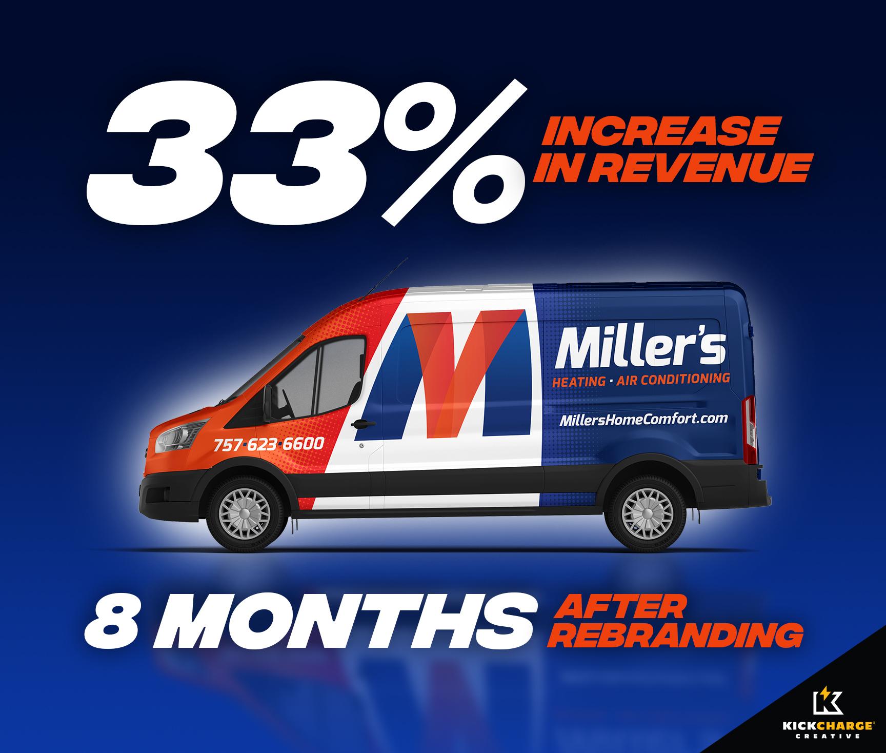 Miller HVAC rebranding success